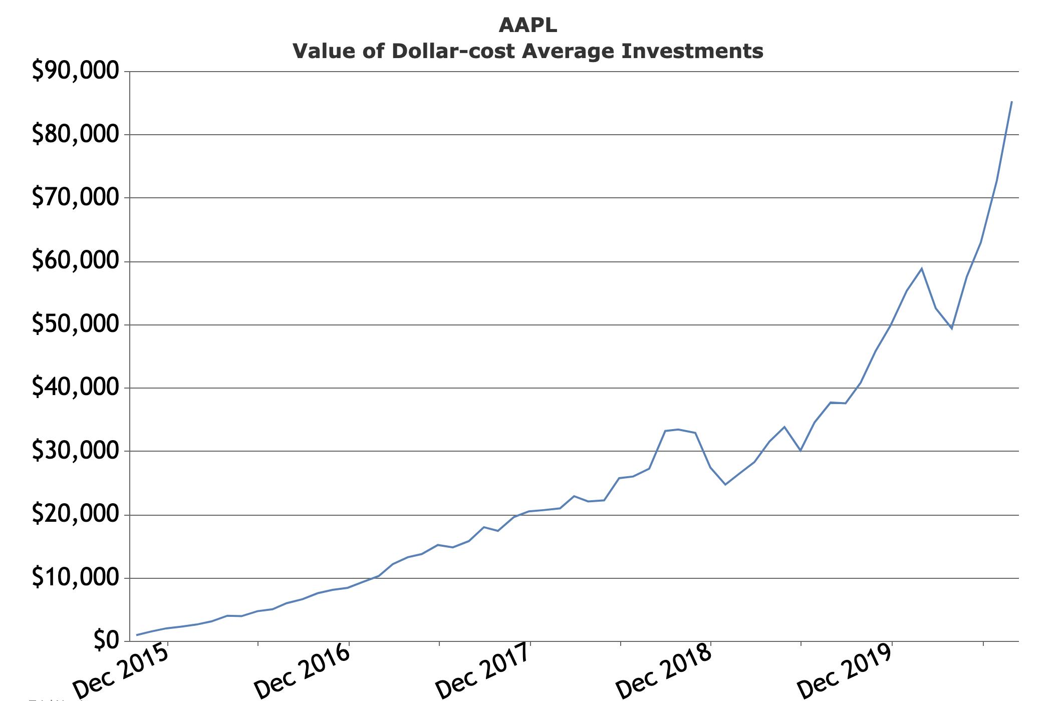 AAPL 500 per mo 2015 - 2020