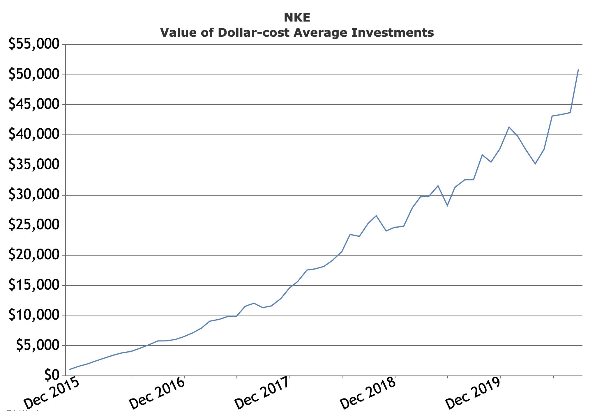 Nikie 500 per mo 2015 - 2020